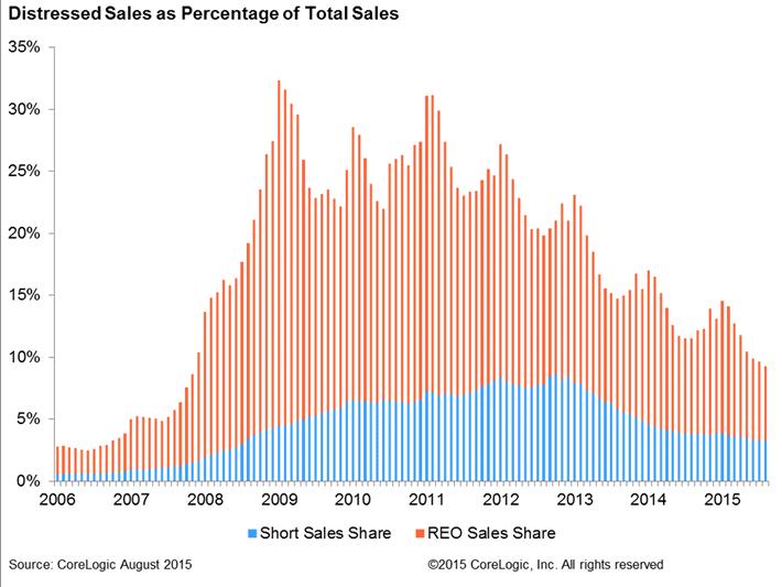 chart distressed sales