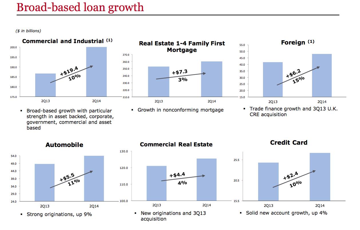 Wells Fargo loan growth 2014