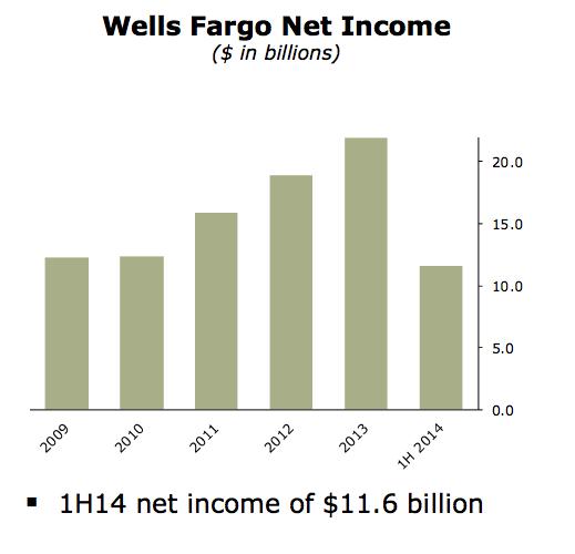 Wells Fargo net income 2014