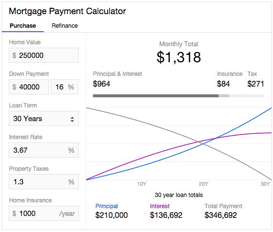 Yahoo mortgage calculator in search