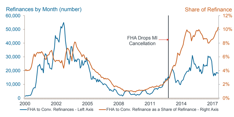 FHA refinances CoreLogic