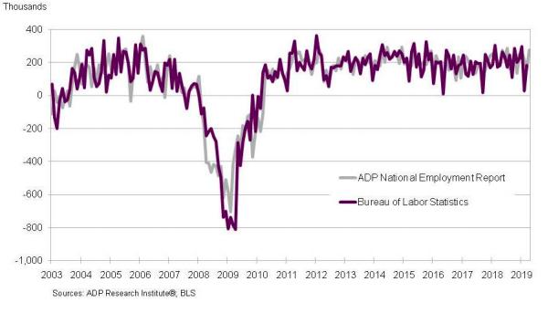 ADP employment report - April