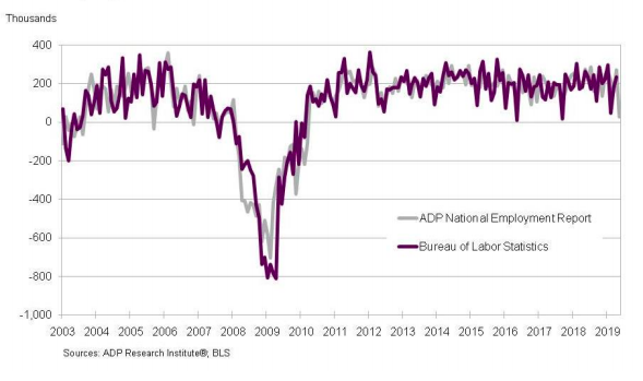 ADP: May employment report