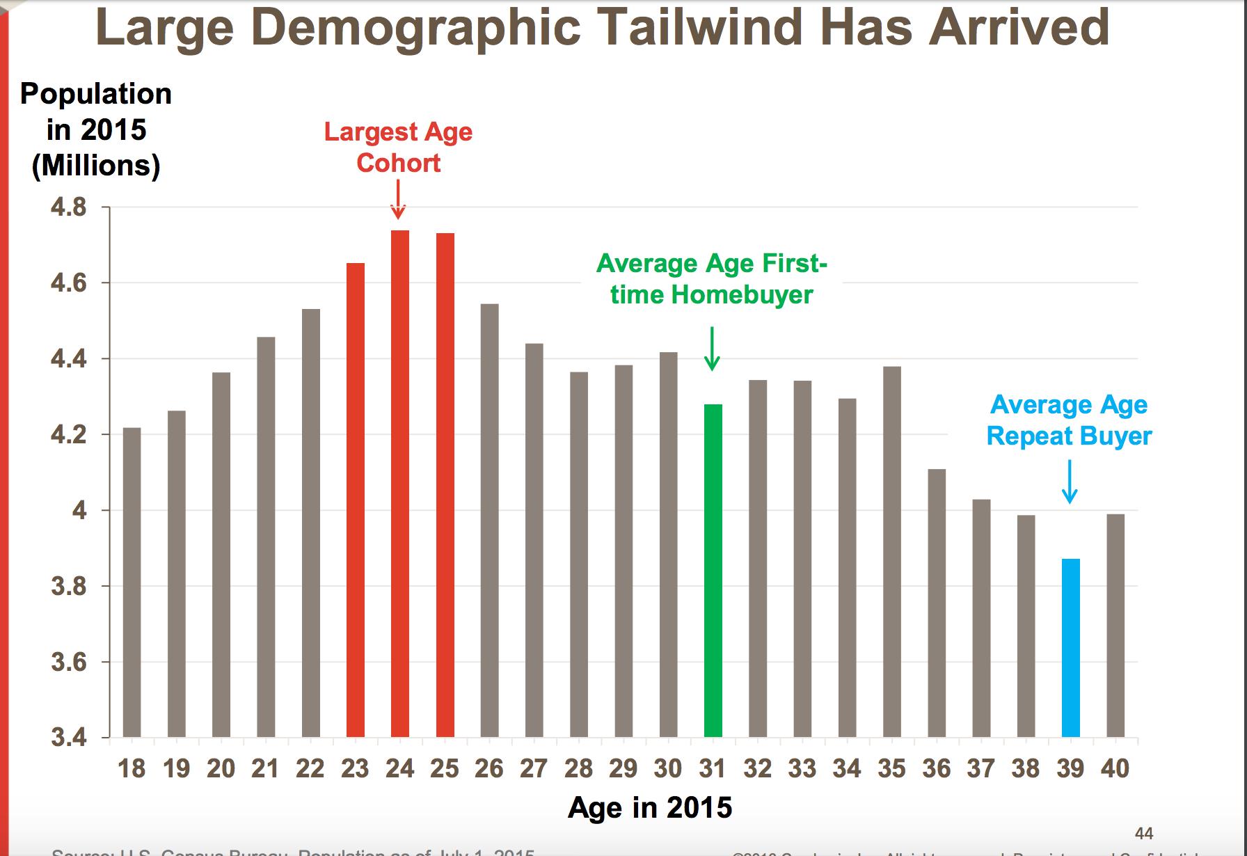 Age breakdown of housing