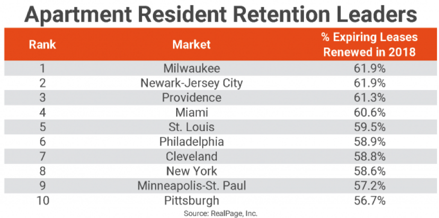 Apartment residents rates by city