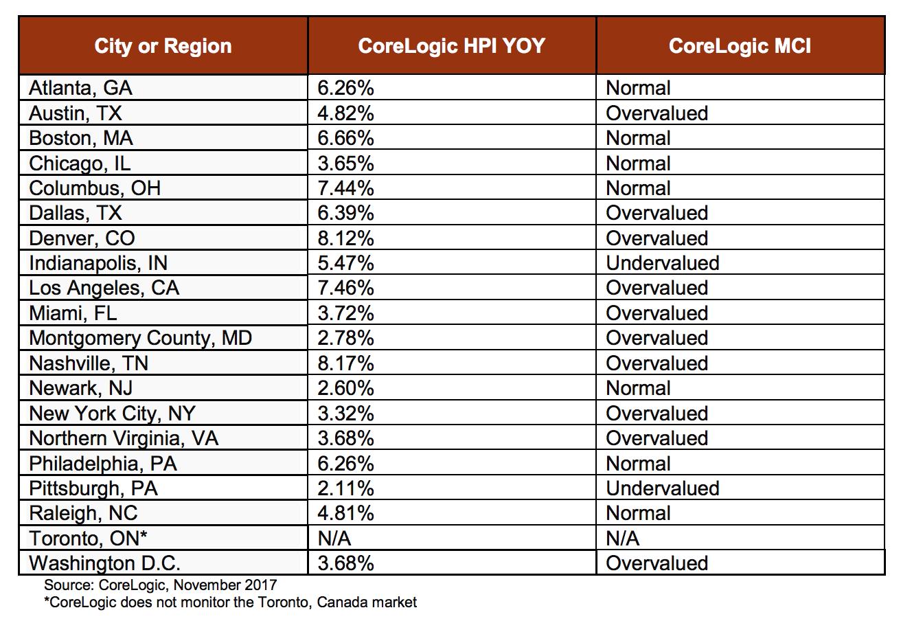 CoreLogic report on Amazon cities
