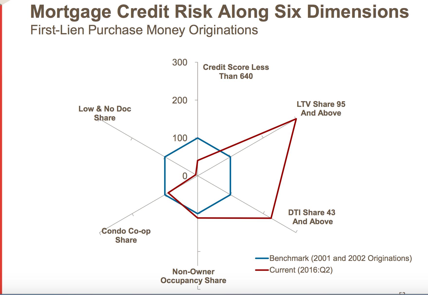 Credit risk breakdown