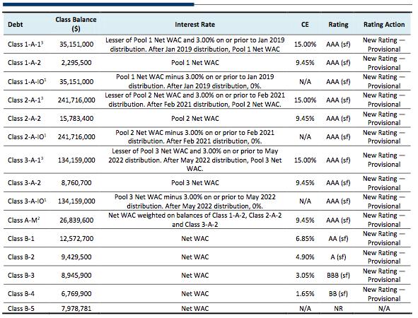 DRBS JPMMT 2014-IVR3 ratings