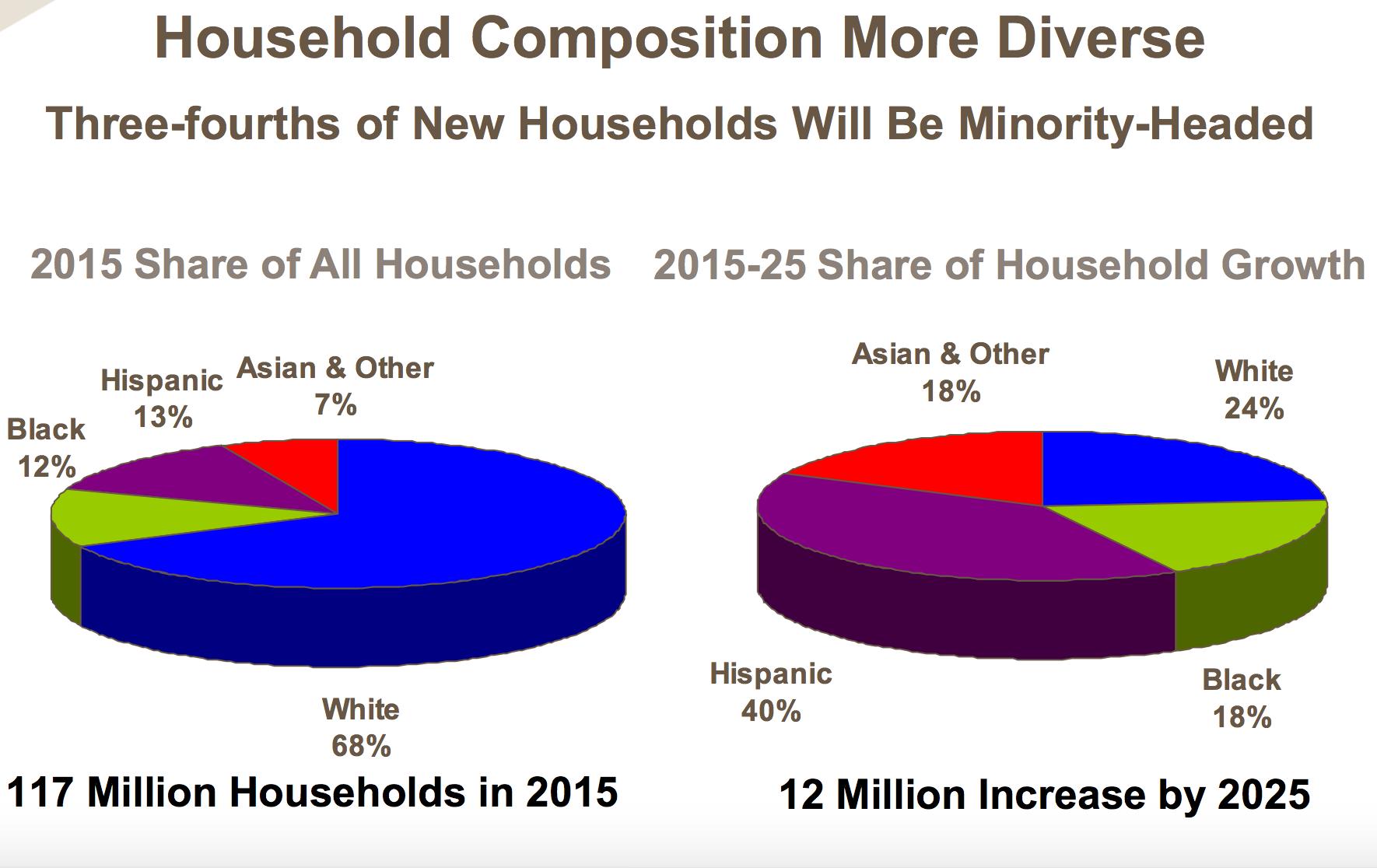 Demographic breakdown of housing