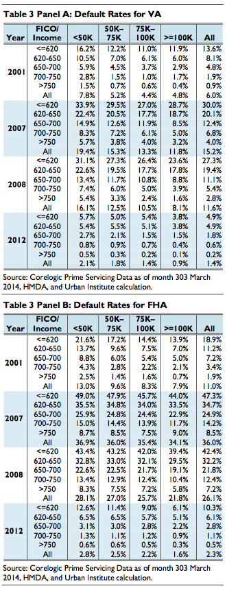 FHA VA default rates