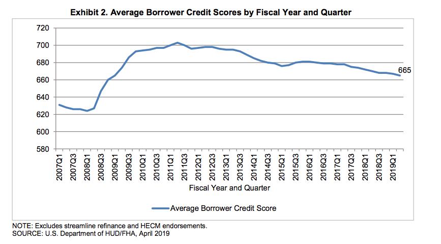 FHA credit scores Q2 2019