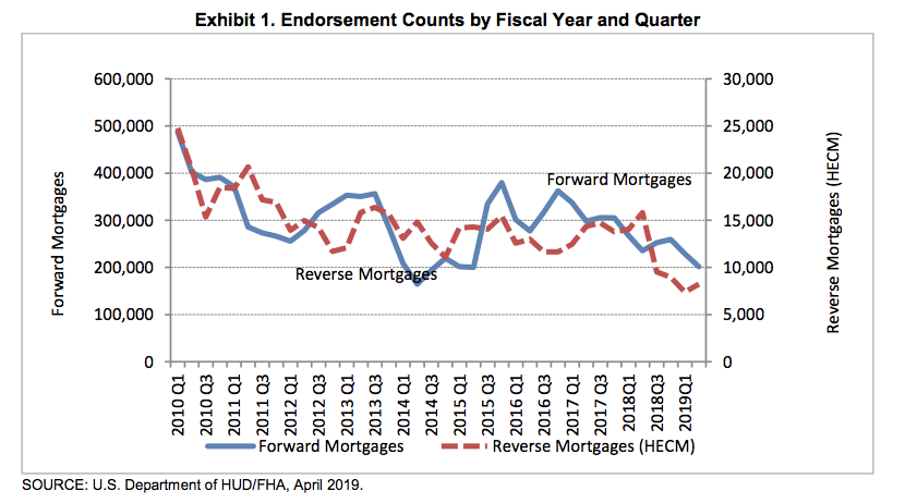 FHA mortgage endorsements Q2 2019