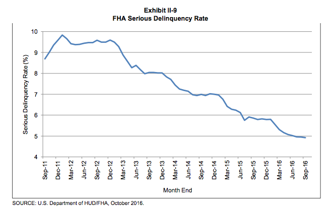 FHA serious delinquency rate 2016