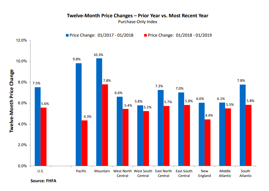 FHFA-House Price Index/ January