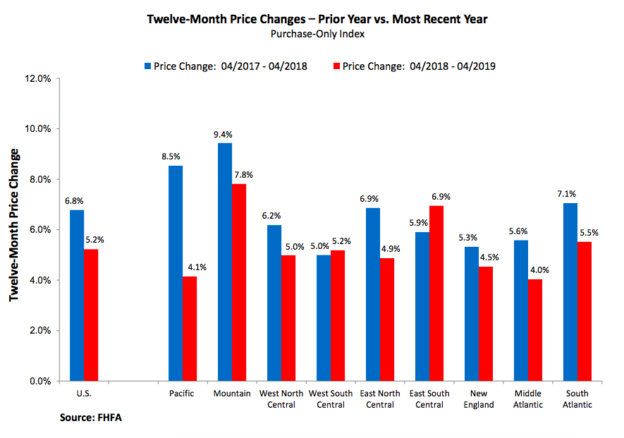 FHFA: House Price Index April
