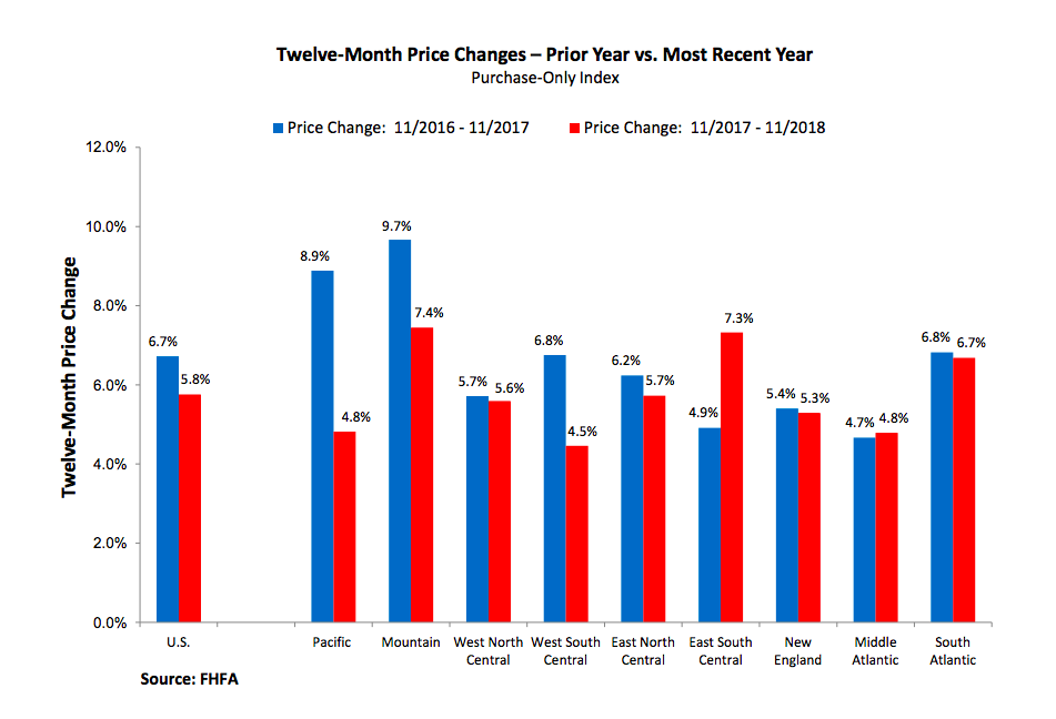 FHFA house price index Nov.
