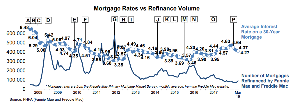 FHFA report on refi activity May 2019