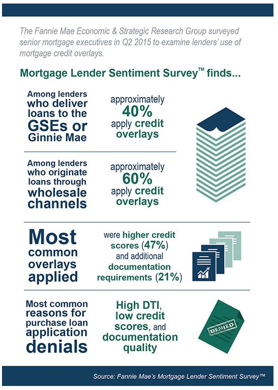 Fannie Mae lender survey July 2015
