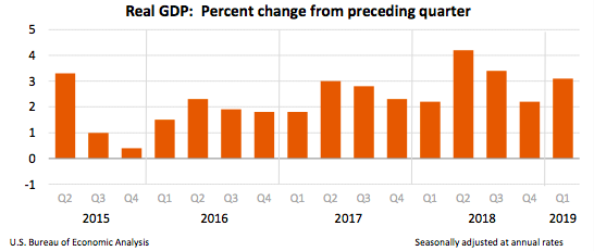 First Quarter, 3rd Estimate, GDP growth
