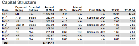 Fitch STACR 2014-HQ2 ratings