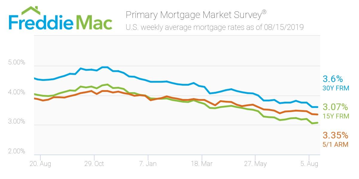 Freddie Mac - Mortgage Rates August 15