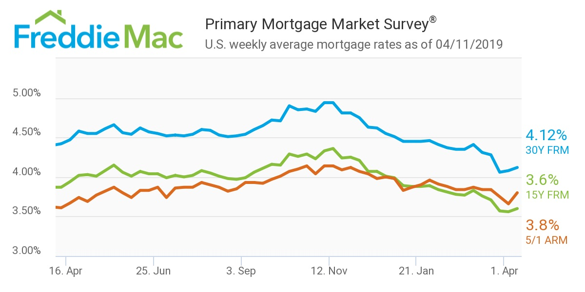Freddie Mac: Mortgage Rates 4/11/19