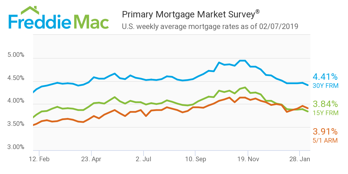 Freddie Mac - Mortgage rates