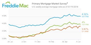 Freddie Mac, July 19
