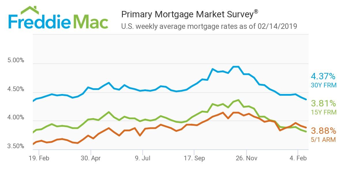Freddie Mac, Mortgage rates - Feb 14