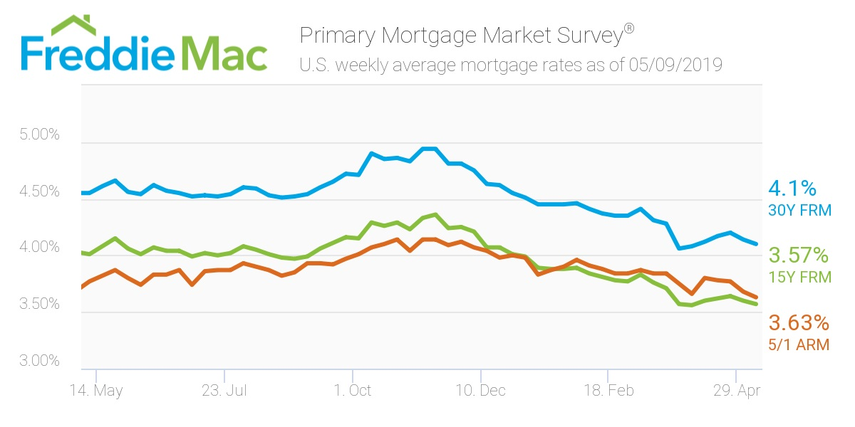 Freddie Mac: Mortgae Rates May 11