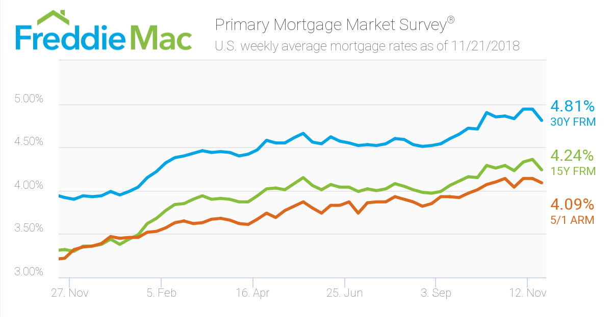 Freddie Mac Mortgage Rates- Nov 21