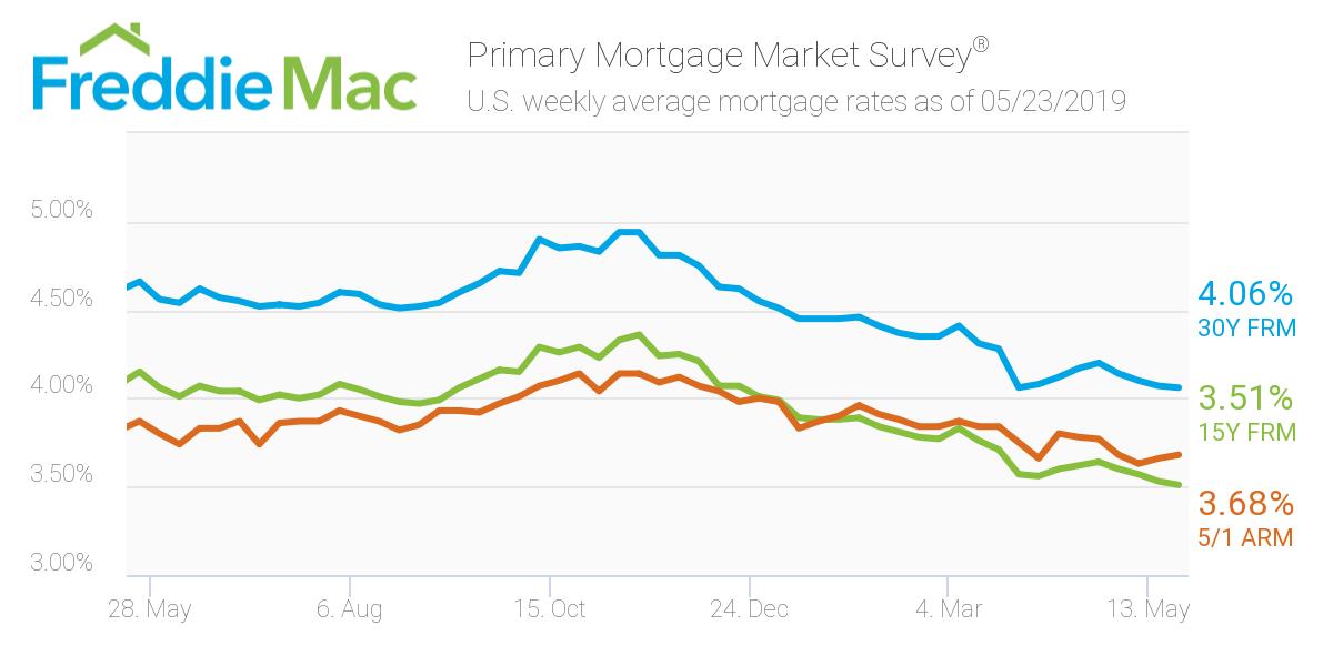 Freddie Mac: Mortgage Rates 05/23/19