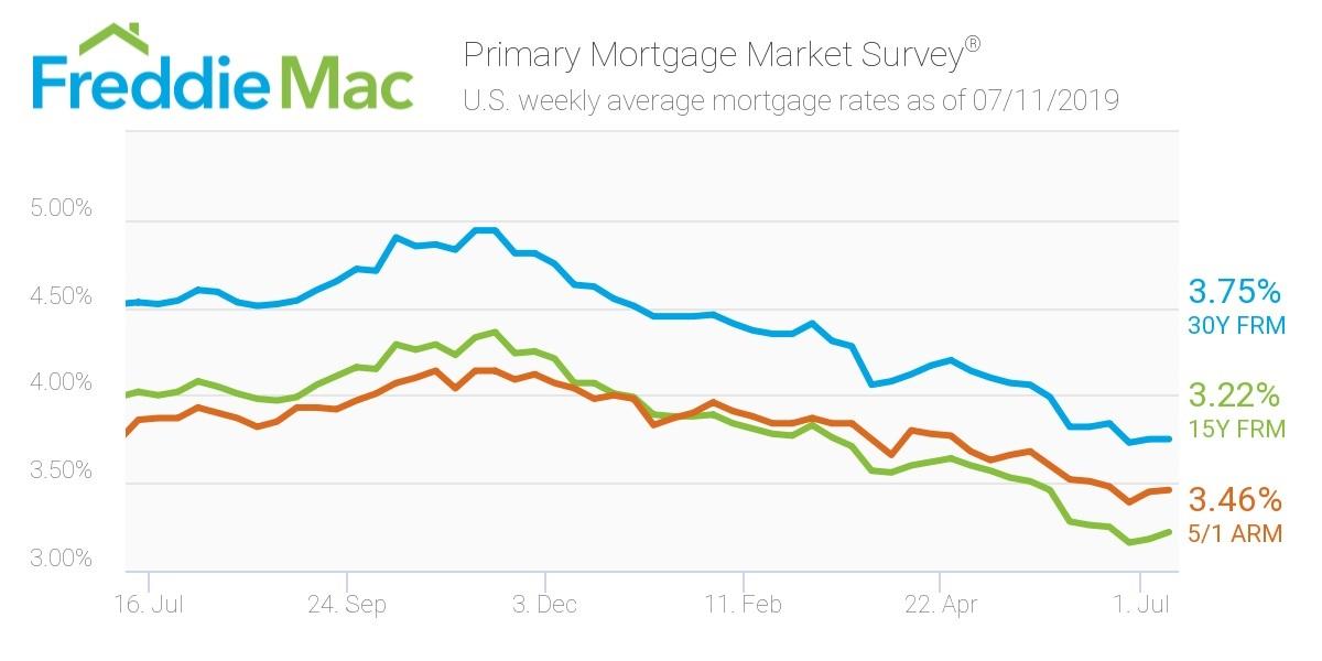 Freddie Mac: Mortgage rates July 11