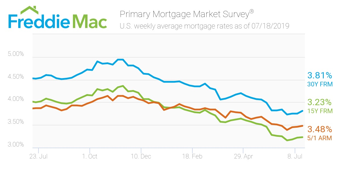 Freddie Mac - Mortgage Rates