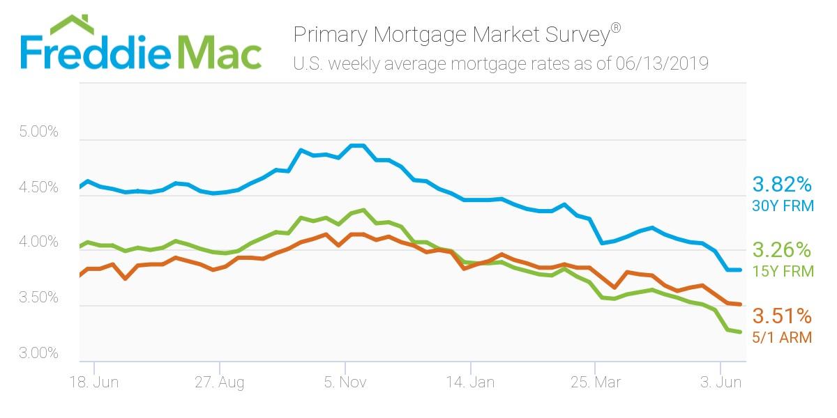 Freddie Mac: Mortgage Rates June 13
