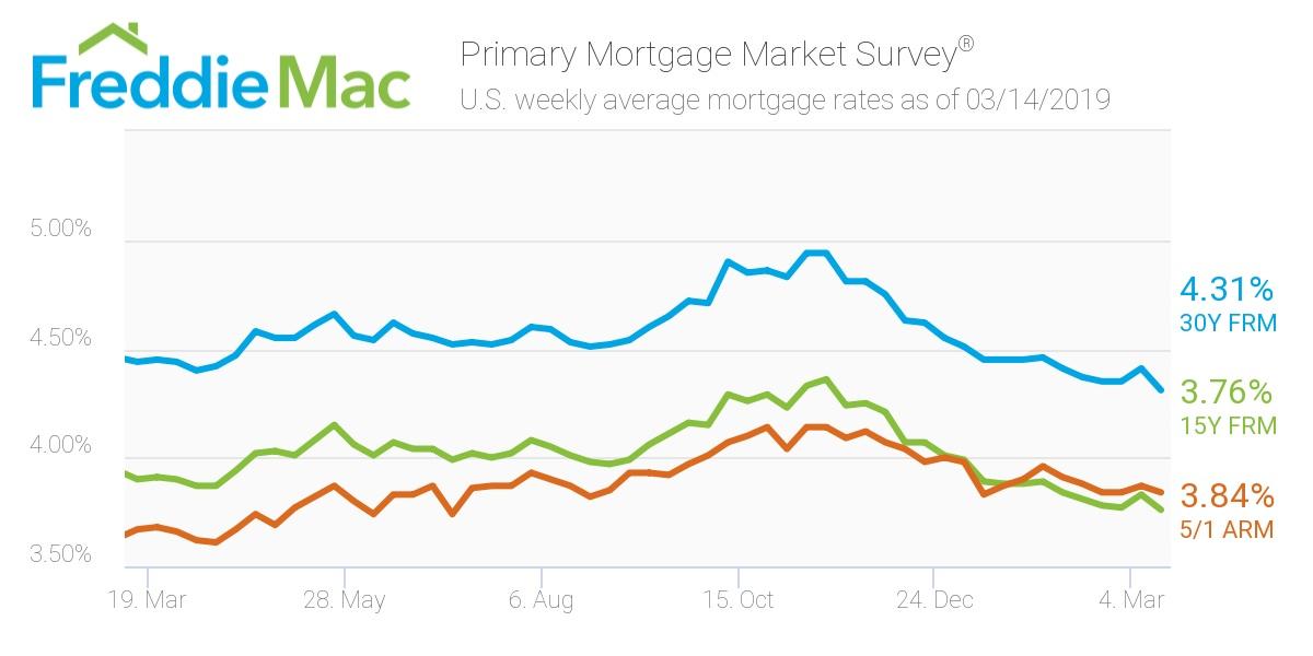Freddie Mac: Mortgage rates March 14