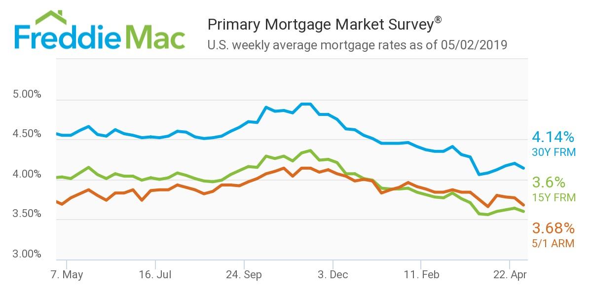 Freddie Mac: Mortgage Rates May 2