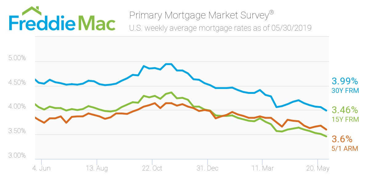 Freddie Mac: Mortgage Rates May 30
