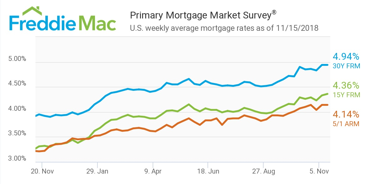 Freddie Mac, Mortgage rates, Nov 15