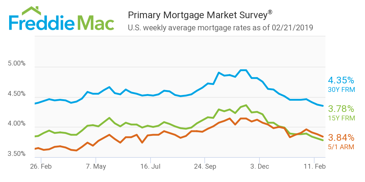 Freddie Mac - Mortgage rates Feb 21