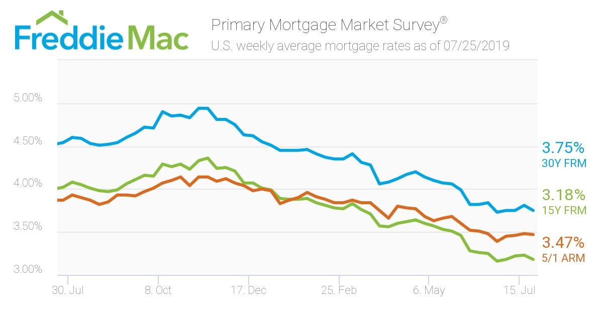 Freddie Mac/ Mortgage rates July 26.jpg