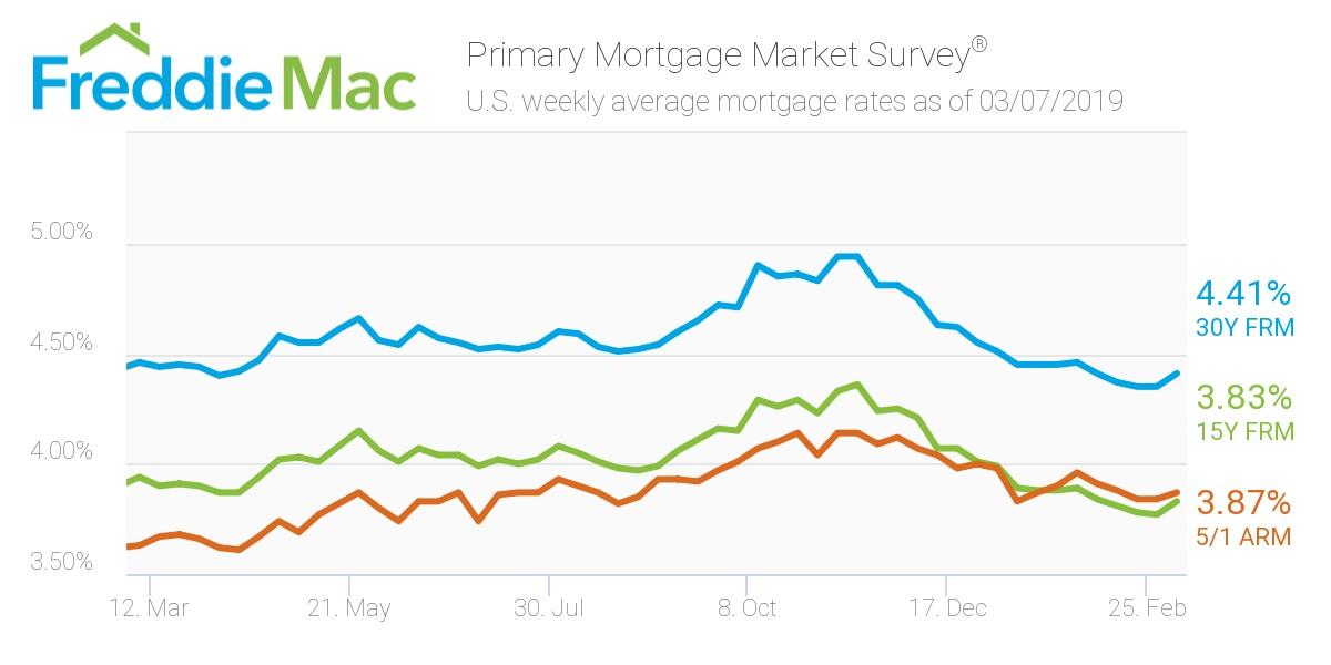 Freddie Mac - Mortgage rates Mar 7