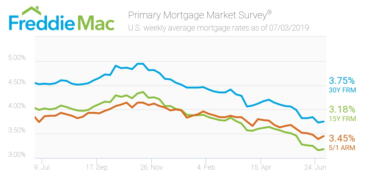 Freddie Mac/ Mortgage rates .jpg