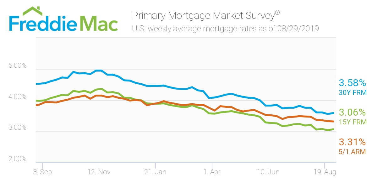 Freddie Mac/ Mortgage rates.jpg