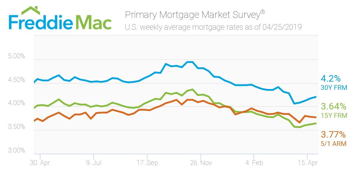 Freddie Mac: mortgage Rates 4/25/19