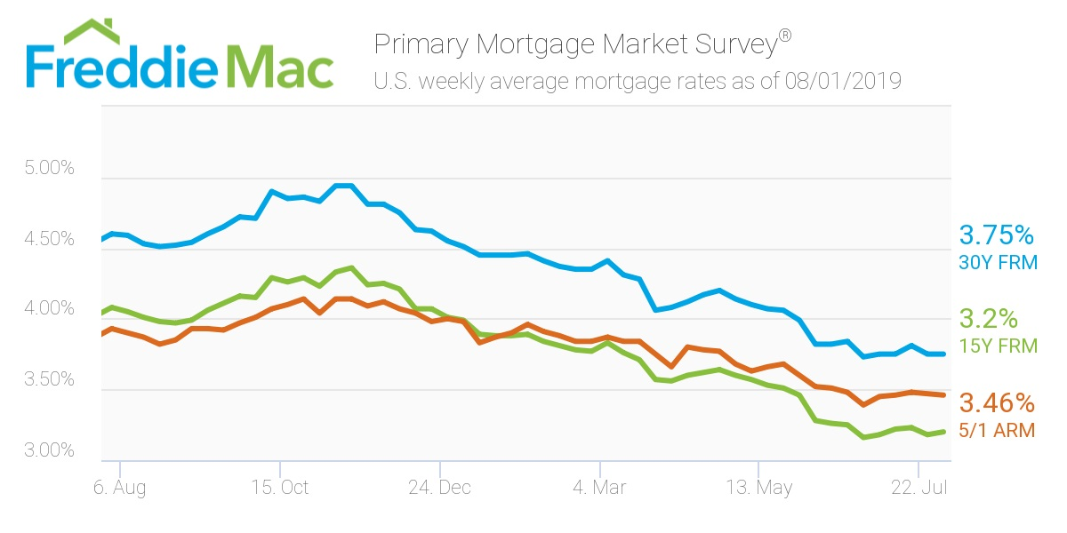 Freddie Mac/ Mortggae Rates .jpg