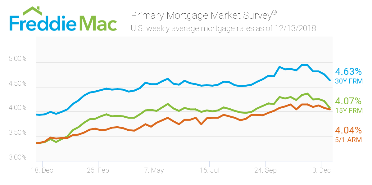 Freddie Mac rates - Dec 13