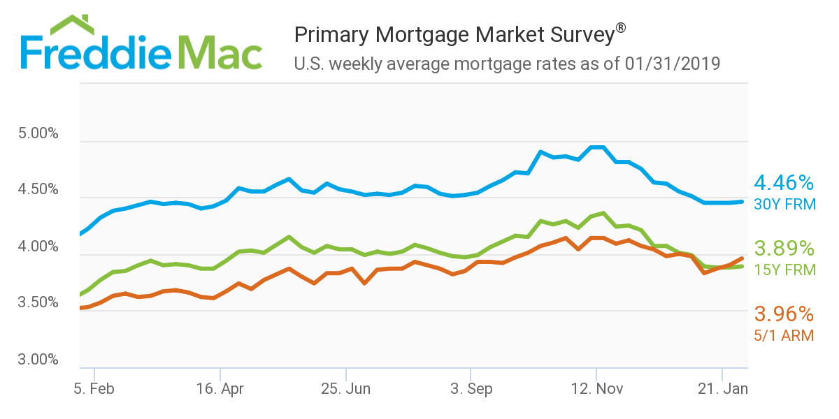 Freddie Mac: Rates Jan. 31