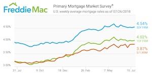 Freddie Mac Rates - July 26th