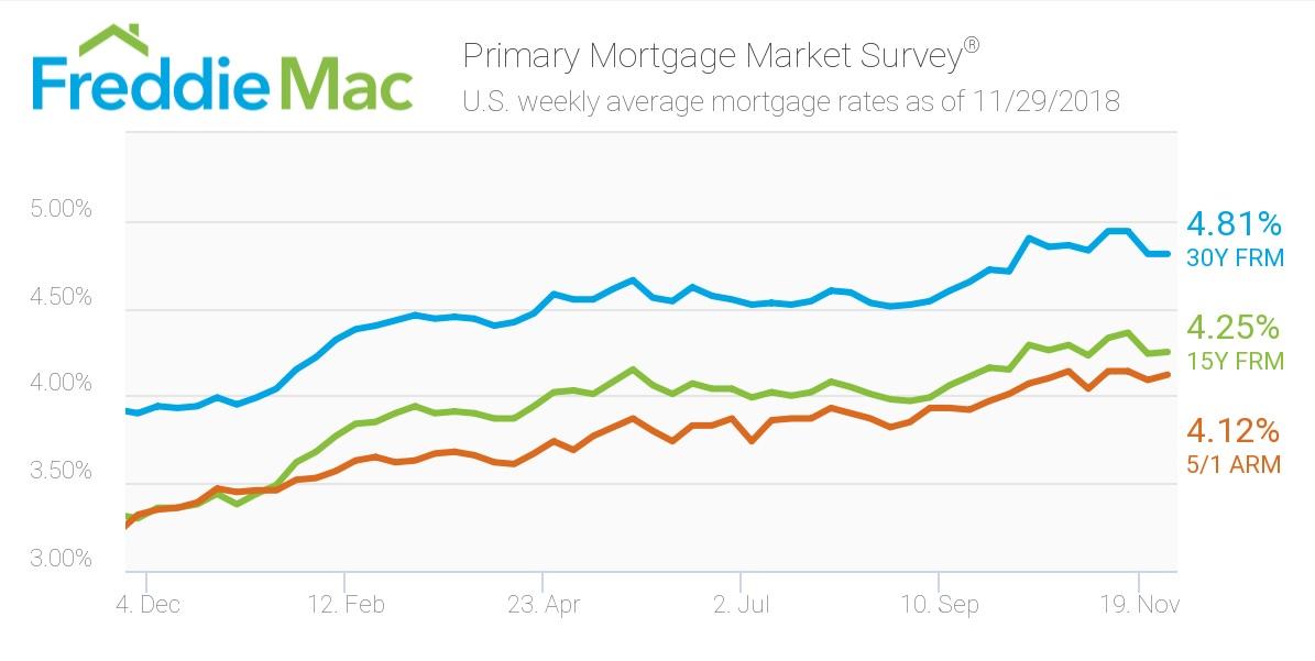 Freddie Mac: Rates